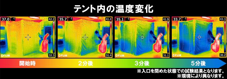 クーラーテント内の温度変化